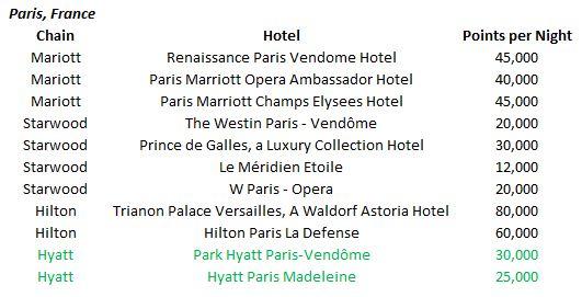 Paris hotel options