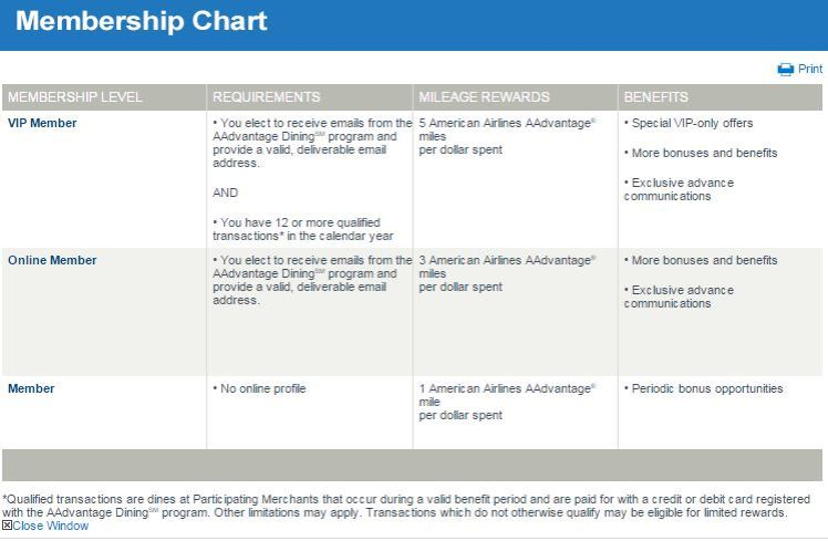 AA dining chart - ayp