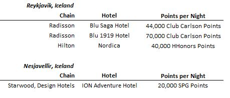 Hotels on Points - Iceland - AYP.JPG