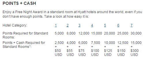 Points plus Cahs rate Hyatt - AYP post