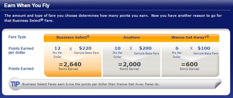 Earn When you Fly SW - AYP