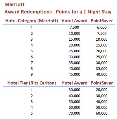 Marriott Award Chart - AYP
